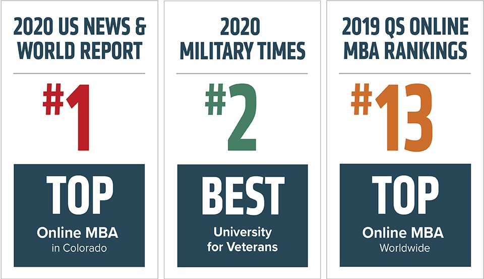 #1 Online MBA US News and World Report, #2 Nationwide, Military Times, #13 Worldwide, QS Online MBA Rankings